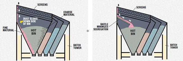 热骨料储存仓的离析现象