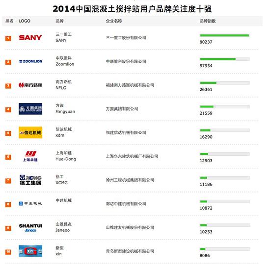 2014中国混凝土搅拌站用户品牌关注度十强
