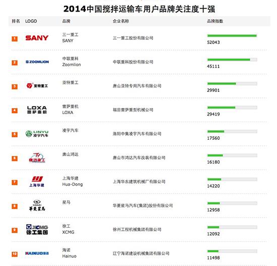 2014中国搅拌运输车用户品牌关注度十强