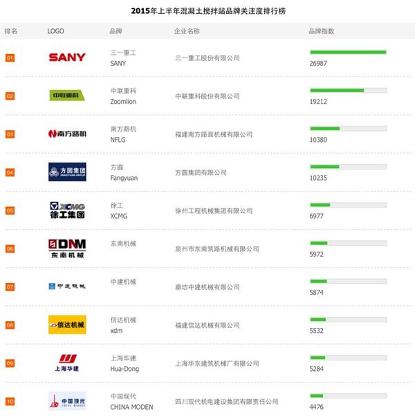 2015上半年混凝土搅拌站品牌关注度排行榜榜单