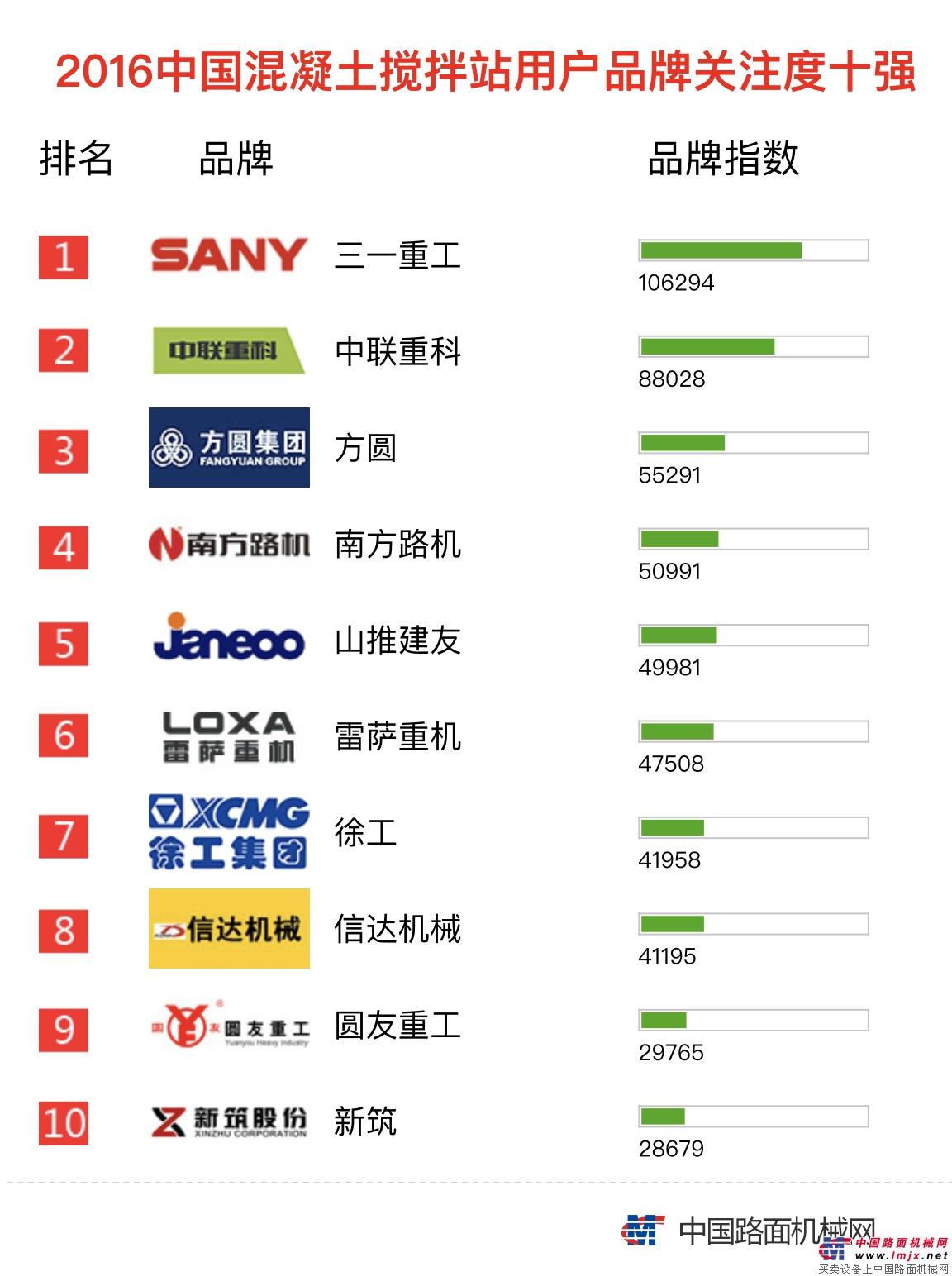 2016年【混凝土搅拌站】品牌关注度排行榜