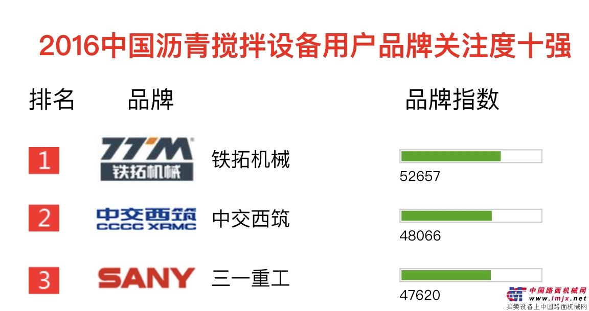 """铁拓机械荣登""""2016中国沥青搅拌设备用户品牌关注度十强""""""""/"""