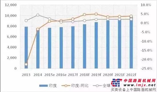 2017年全球工程机械行业运行概况分析及预测