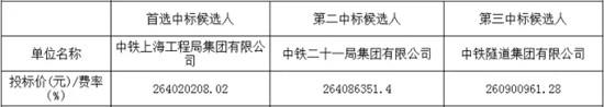 商合杭铁路芜湖长江公铁大桥公路接线工程江北接线Ⅰ标、Ⅱ标中标候选人公示