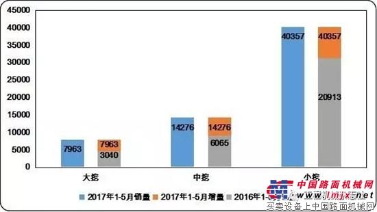 数据丨挖掘机械分会权威发布2017年1-5月中国挖掘机械国内市场销量分析