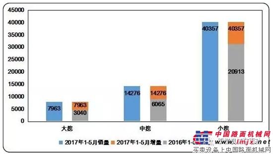 2017年1-5月中国挖掘机械国内市场销量分析