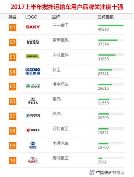 2017上半年【搅拌运输车】品牌关注度排行榜发布
