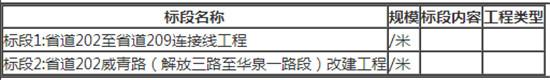 省道202至省道209连接线工程、省道202威青路(解放三路至华泉一路段)改建工程施工监理招标公告