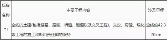 G8515线荣昌至泸州段(四川境)高速公路项目TJ标段施工总承包中标候选人公示