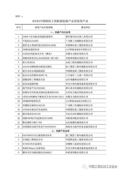 BICES中国国际工程机械创新产品奖、推荐产品奖获奖产品公布