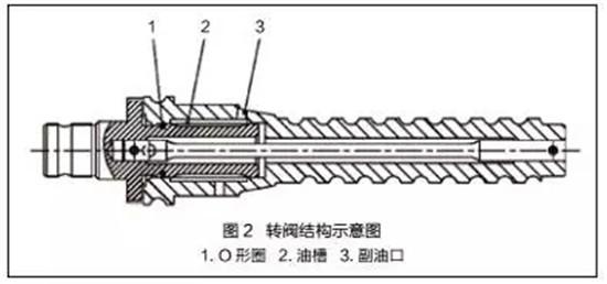 【爱车保养】小吨位起重机转向器异响原因及改进方案