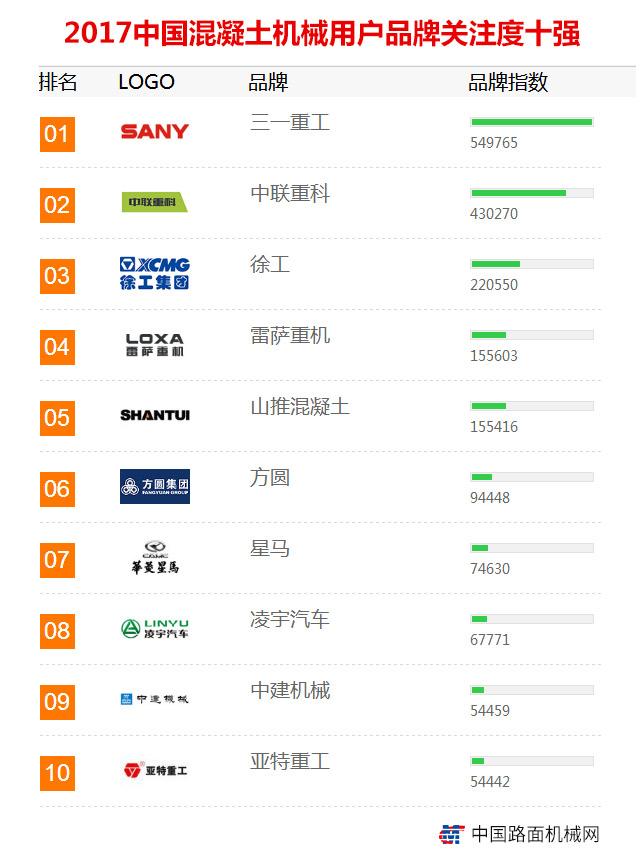 2017年【混凝土机械】品牌关注度排行榜发布 2017年【工