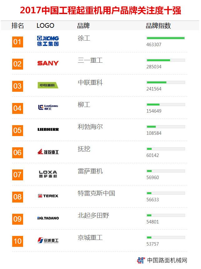 2017年【工程起重机】品牌关注度排行榜发布 2017年【工