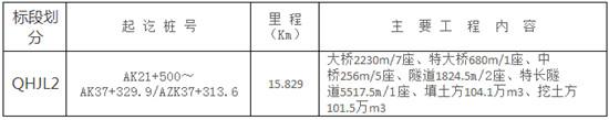 【甘肃】G312线清水驿至苦水段G109线忠和至河口段公路工程施工监理QHJL2标段(第二次)招标公告