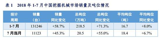 2018年1-7月中国挖掘机械市场销量分析  前七月推土机累