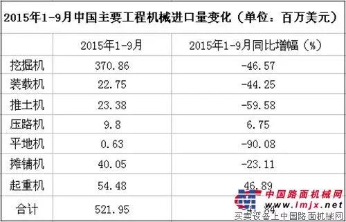 2015年1-9月中国主要工程机械进口额变化