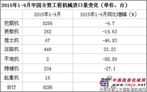 2015年1-9月中国主要工程机械进口量变化