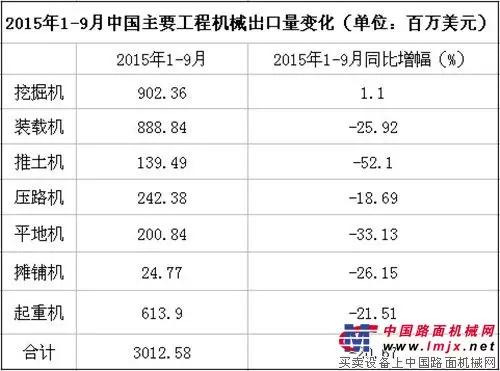 2015年1-9月中国主要工程机械出口额变化
