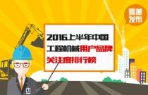 第117期、2016上半年中国工程机械用户品牌关注度排行榜震撼发布
