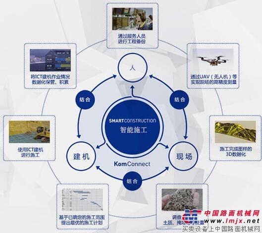 具有智能机器控制技术(IMC)的小松产品施工原理图