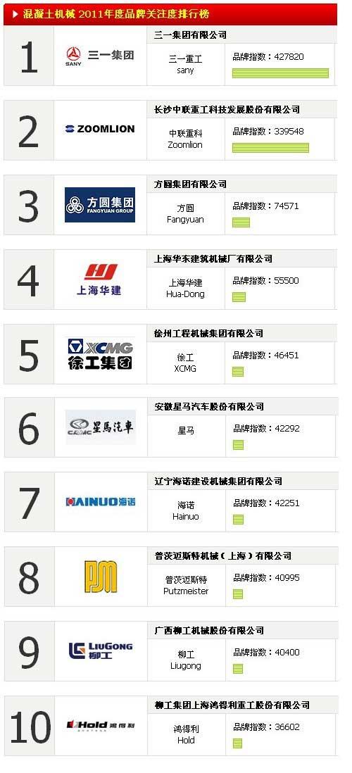 混凝土机械 2011年度品牌关注度排行榜