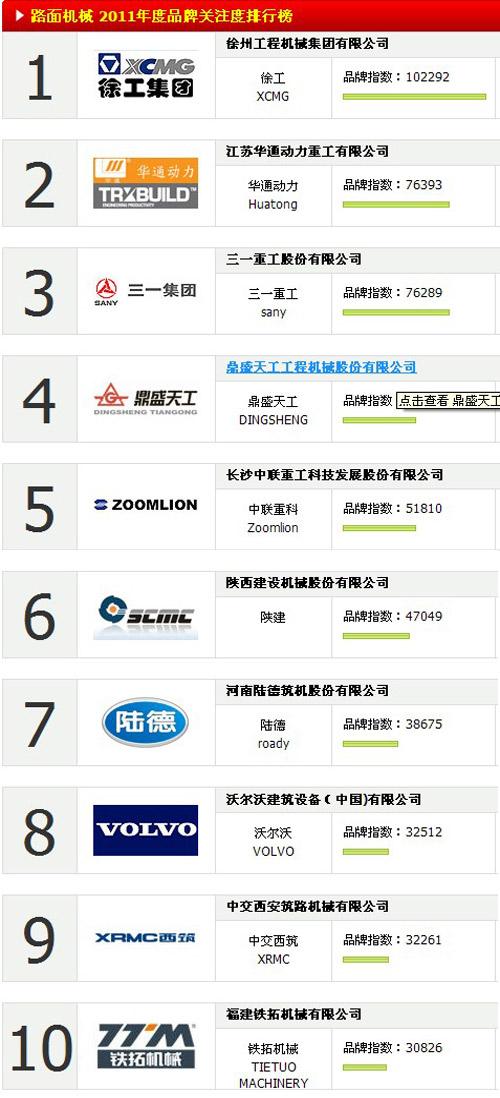 路面机械 2011年度品牌关注度排行榜