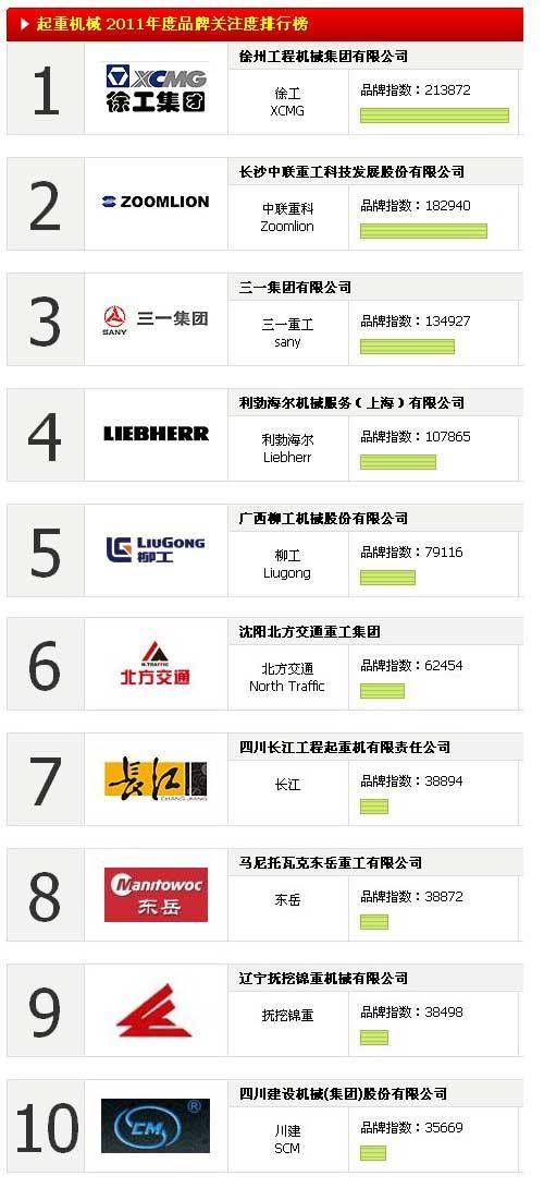 起重机机械 2011年度品牌关注度排行榜