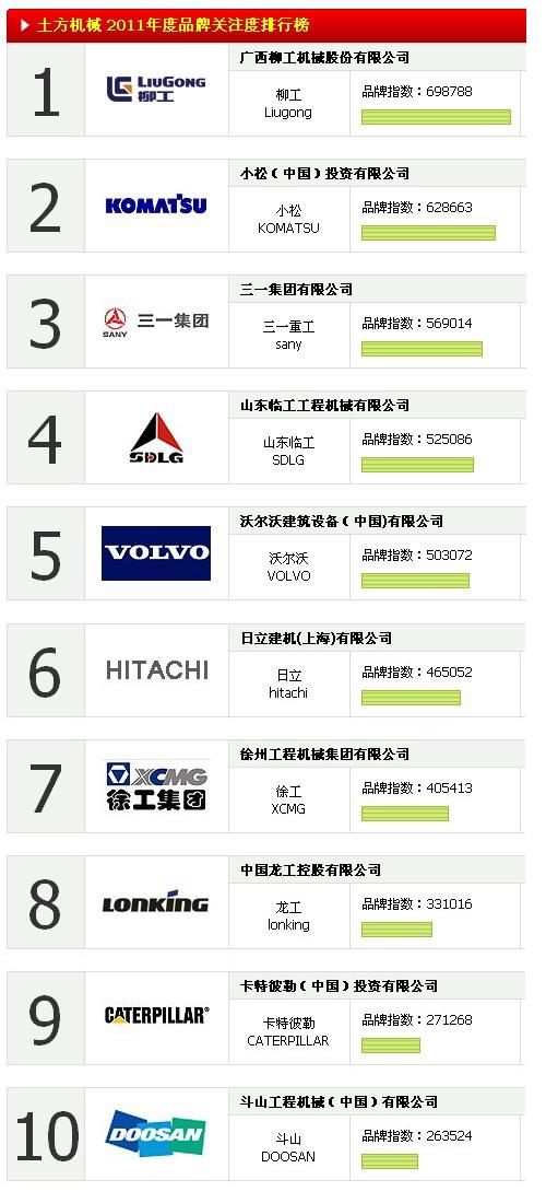 土方机械 2011年度品牌关注度排行榜