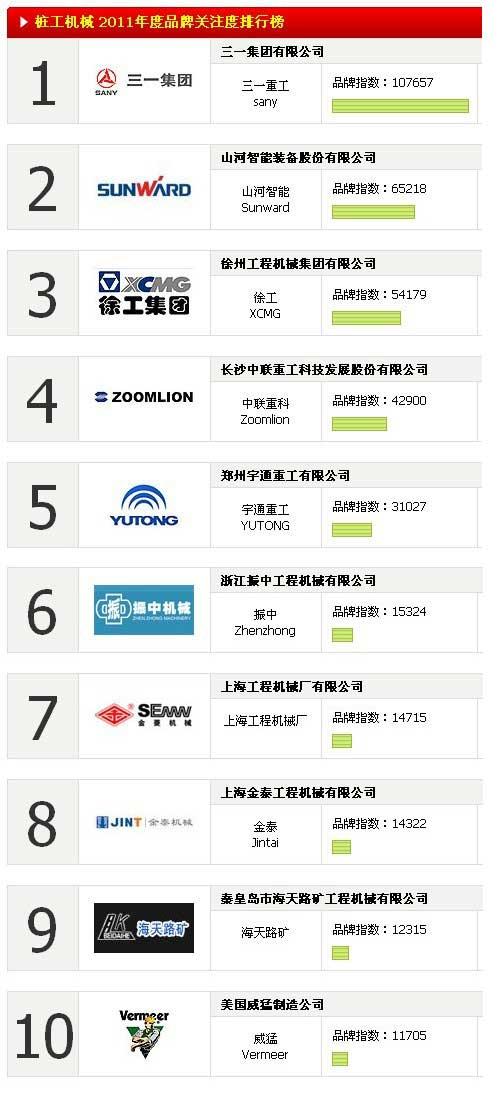 桩工机械 2011年度品牌关注度排行榜