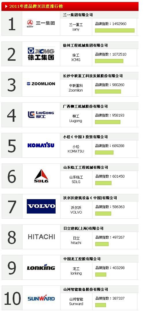 2011年度品牌关注度排行榜