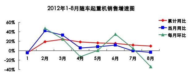 1-8月份随车汽车起重机行业的运行情况