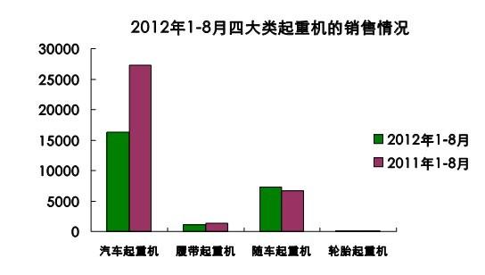 2012年1—8月我国工程起重机行业发展情况