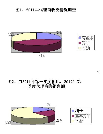 2012代理商生存状况调查