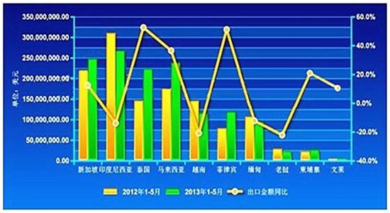 2013年1-5月中国对东盟各国工程机械出口总额