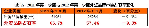 2011年第一季度与2012年第一季度外资品牌市场占有率变化