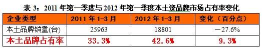 2011年第一季度与2012年第一季度本土资品牌市场占有率变化