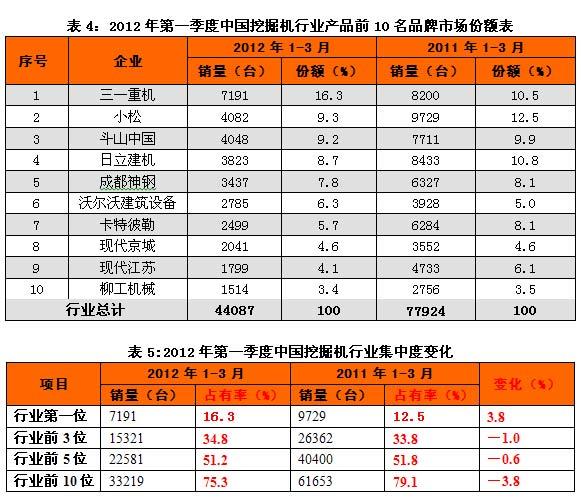 2012年第一季度中国挖掘机行业产品前10名品牌市场份额表