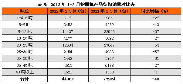 2012年1-3月挖掘机产品结构销量对比表