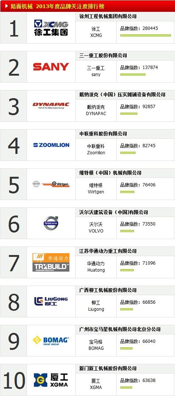 2013年中国路面机械品牌关注度TOP10(含压实机械)