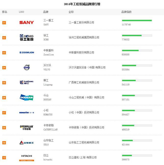 2014上半年中国工程机械品牌关注度总榜单
