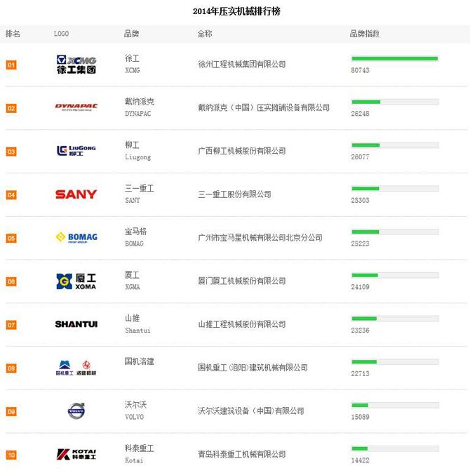 2014年上半年压实机械品牌关注度TOP10排行榜