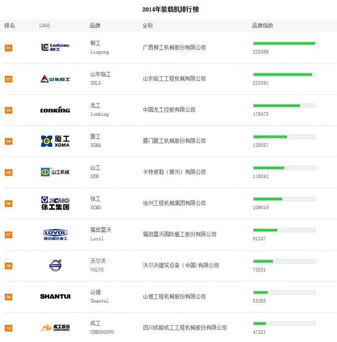 2014年上半年装载机品牌关注度TOP10排行榜