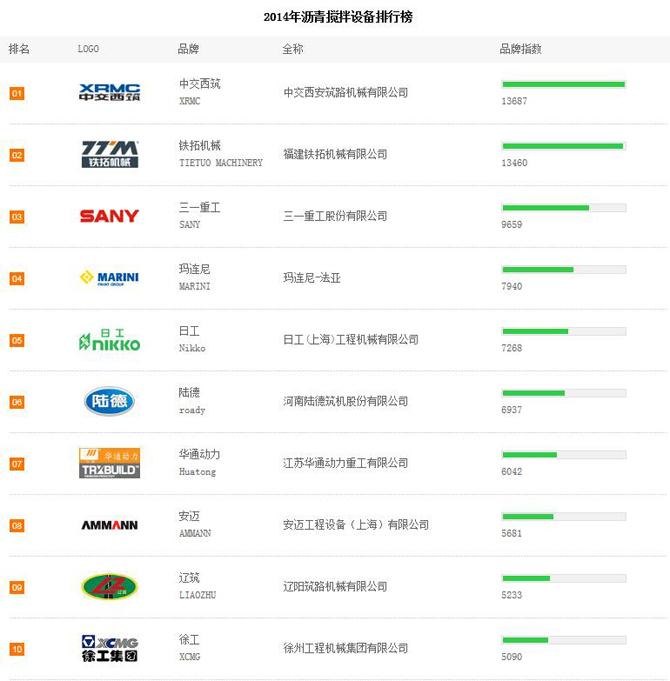 2014年上半年沥青搅拌站品牌关注度TOP10排行榜