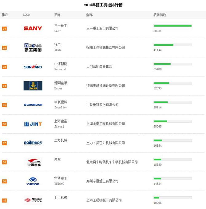 2014年上半年桩工品牌关注度TOP10排行榜