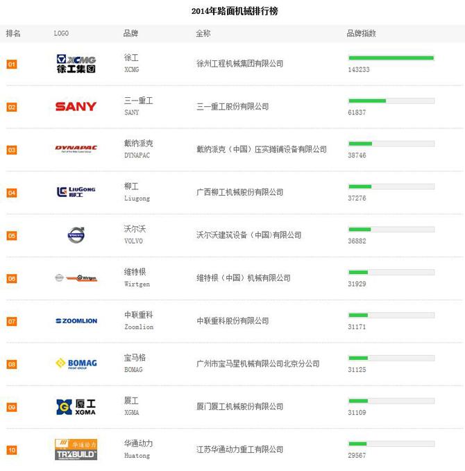 2014年上半年路面机械品牌关注度TOP10排行榜