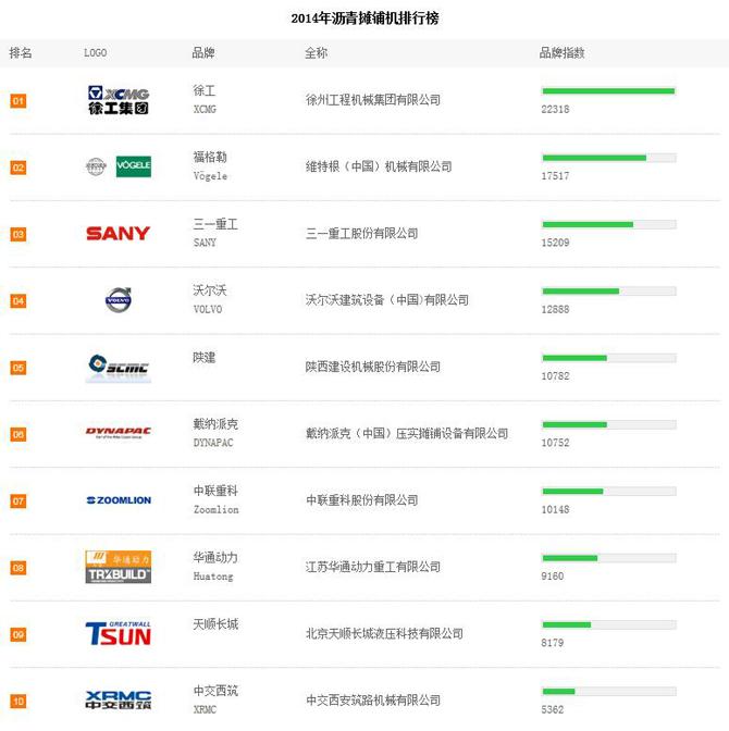 2014年上半年摊铺机品牌关注度TOP10排行榜