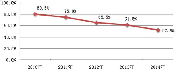 2010年-2014年汽车起重机年销量的市场占比