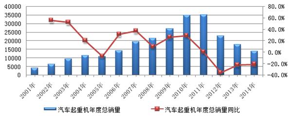 2001年-2014年汽车起重机产品销量走势