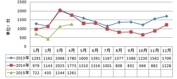 2013年-2015年汽车起重机月销量走势