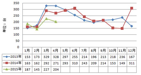 2013年-2015年履带起重机月出口走势